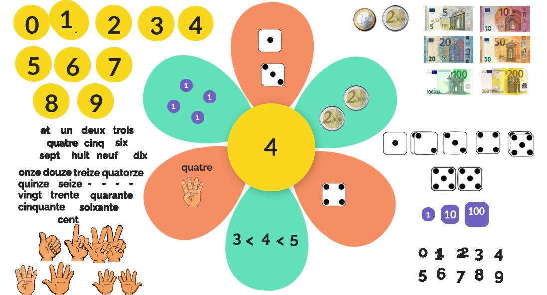Fleur du nombre 4